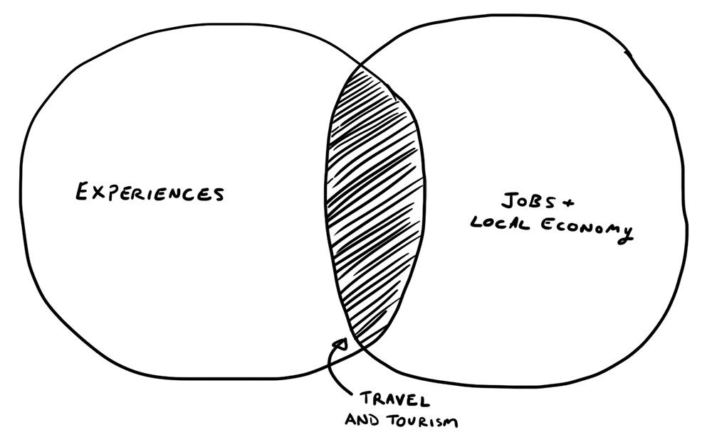 travel-tourism-overlap